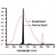 Graph showing concentration of wavelength